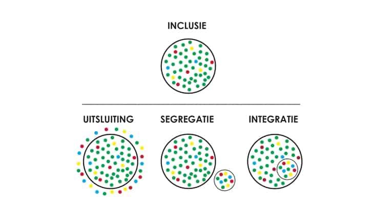 Wat is inclusie infographic